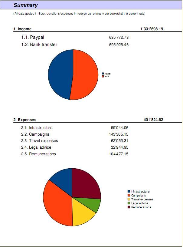 budget wikileaks 2010