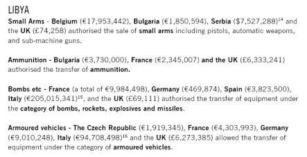 « Des bombes à sous-munitions et des projectiles de mortier MAT-120 de fabrication espagnole, pour lesquels une licence d'exportation a été octroyée en 2007, ont été retrouvés à Misratah par les chercheurs d'Amnesty International lorsque les forces du colonel Kadhafi pilonnaient cette ville, ….. Ces équipements sont désormais prohibés par la Convention des Nations Unies sur les armes à sous-munitions, que l'Espagne a signée moins d'un an après avoir fourni des sous-munitions à la Libye. »