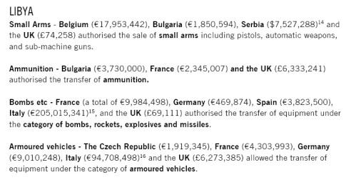 « Des bombes à sous-munitions et des projectiles de mortier MAT-120 de fabrication espagnole, pour lesquels une licence d'exportation a été octroyée en 2007, ont été retrouvés à Misratah par les chercheurs d'Amnesty International lorsque les forces du colonel Kadhafi pilonnaient cette ville, ..... Ces équipements sont désormais prohibés par la Convention des Nations Unies sur les armes à sous-munitions, que l'Espagne a signée moins d'un an après avoir fourni des sous-munitions à la Libye. »