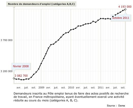 Dares_Taux_chomage_en_France_2008_2011